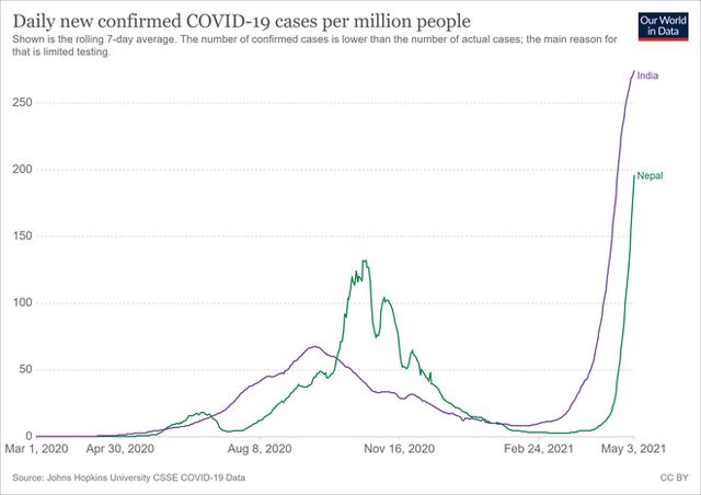 Hơn 8600 ca nhiễm Covid-19/ngày: Có một Ấn Độ thu nhỏ đang nóng lên tại Châu Á - Ảnh 2.
