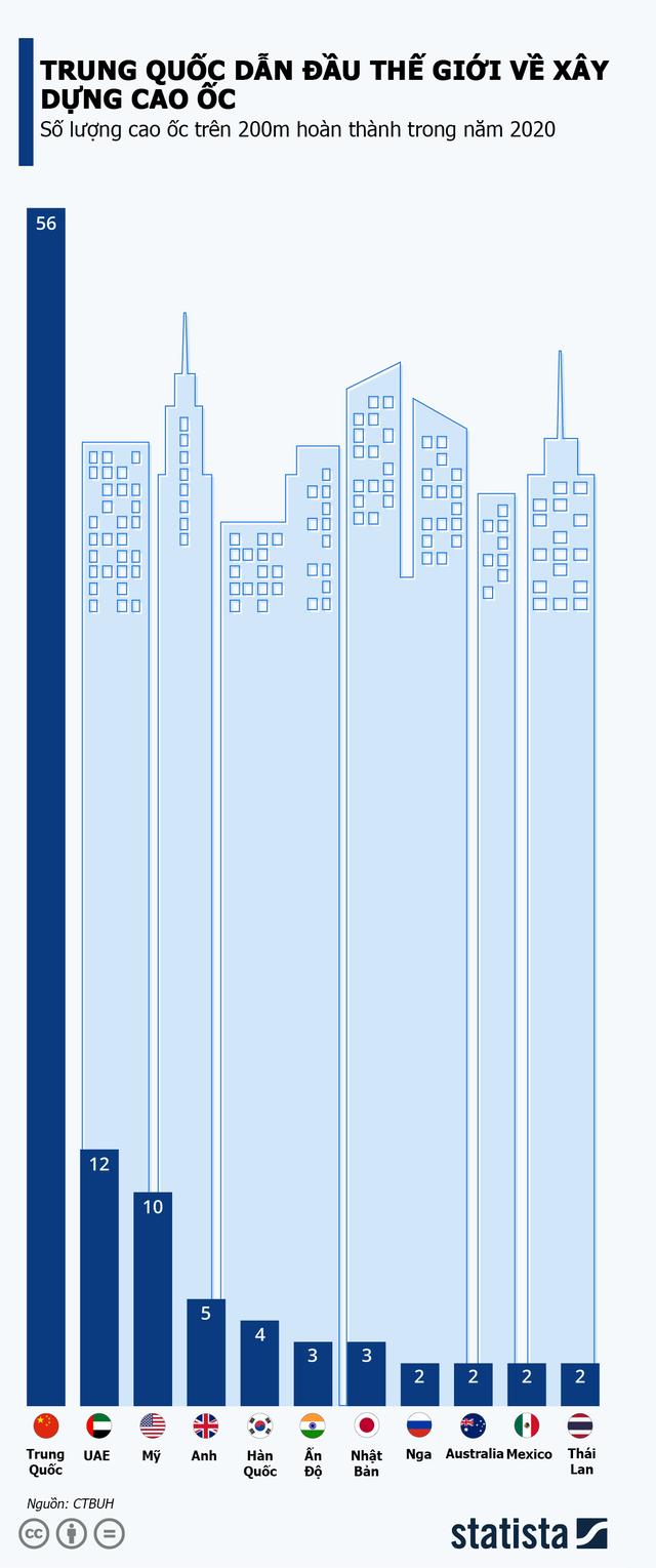 Trung Quốc vô địch thế giới về tốc độ xây cao ốc - Ảnh 1.