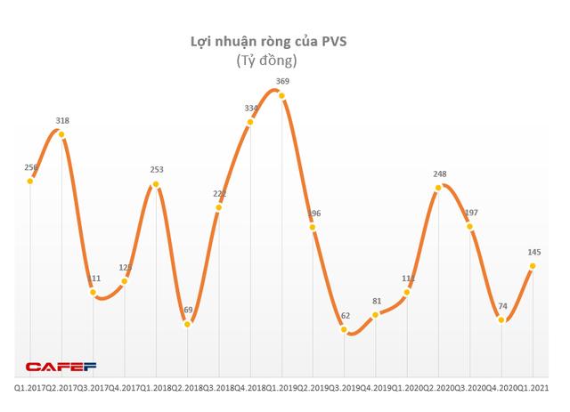 Quý 1 PVS lãi 164 tỷ đồng, tăng 35% so với cùng kỳ nhờ hoạt động liên kết - Ảnh 1.