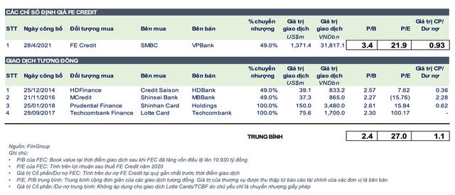 Lý giải thương vụ FE Credit: Định giá 2,8 tỷ USD liệu có cao và tầm nhìn của SMBC tại thị trường Việt Nam - Ảnh 1.