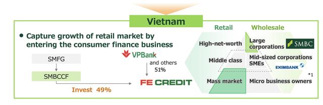 Lý giải thương vụ FE Credit: Định giá 2,8 tỷ USD liệu có cao và tầm nhìn của SMBC tại thị trường Việt Nam - Ảnh 4.
