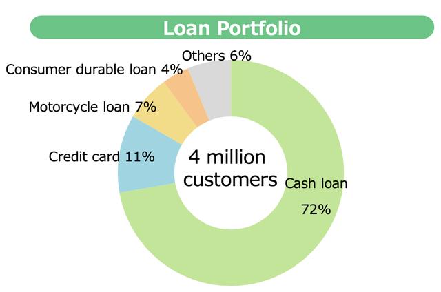 Lý giải thương vụ FE Credit: Định giá 2,8 tỷ USD liệu có cao và tầm nhìn của SMBC tại thị trường Việt Nam - Ảnh 7.