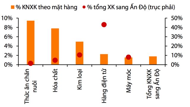 Khủng hoảng dịch Covid-19 tại Ấn Độ tác động ra sao đến kiểm soát lạm phát của Việt Nam? - Ảnh 3.