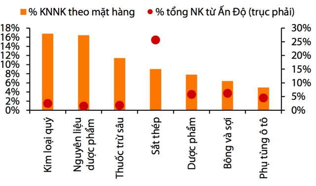 Khủng hoảng dịch Covid-19 tại Ấn Độ tác động ra sao đến kiểm soát lạm phát của Việt Nam? - Ảnh 4.