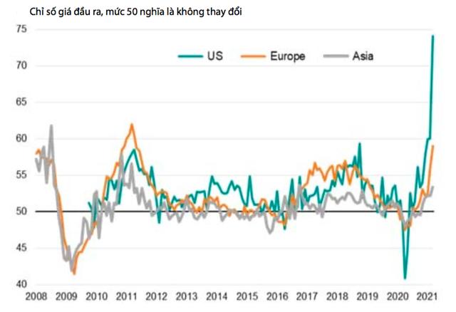 VDSC: Việt Nam đang đối mặt với áp lực lạm phát do đâu? - Ảnh 1.