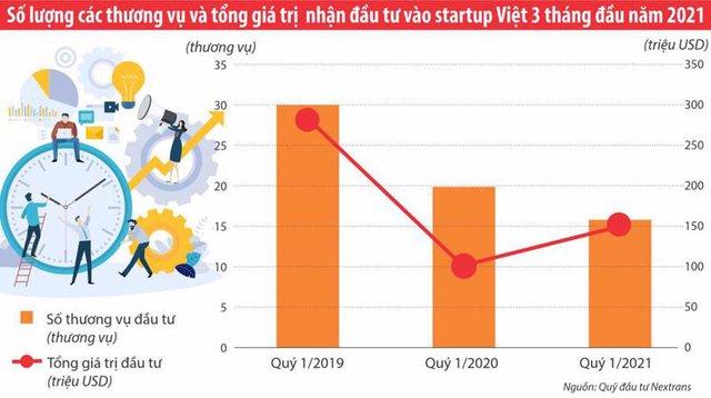 Thấy gì từ dòng vốn đổ vào các start-up Việt trong quý 1/2021? - Ảnh 1.