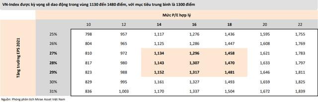 """Mirae Asset: """"VN-Index có thể lên gần 1.500 điểm, điều chỉnh là cơ hội gia tăng tỷ trọng cổ phiếu"""" - Ảnh 3."""