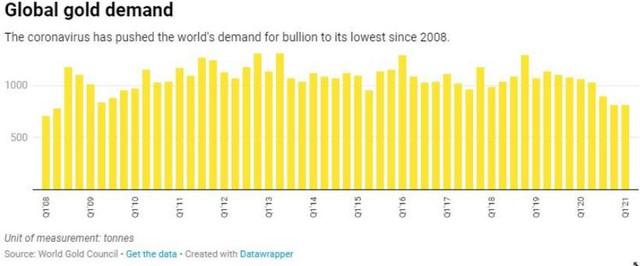 Nhu cầu vàng Châu Á không ngừng giảm, giá sẽ đi về đâu? - Ảnh 1.