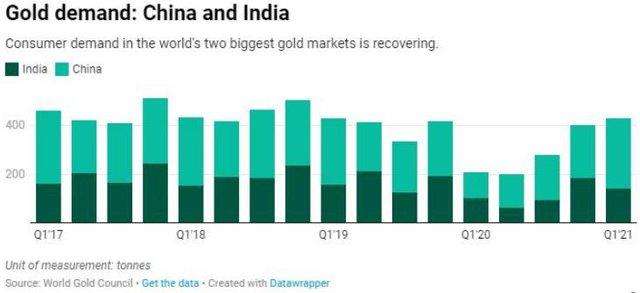 Nhu cầu vàng Châu Á không ngừng giảm, giá sẽ đi về đâu? - Ảnh 2.