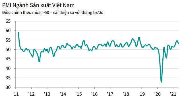 PMI tháng 5 giảm xuống 53,1 điểm, tốc độ tăng sản lượng thấp nhất trong 3 tháng - Ảnh 1.