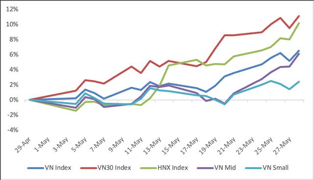 VCSC: Thị trường có khả năng rung lắc mạnh, thậm chí điều chỉnh ở vùng 1.350 điểm - Ảnh 1.