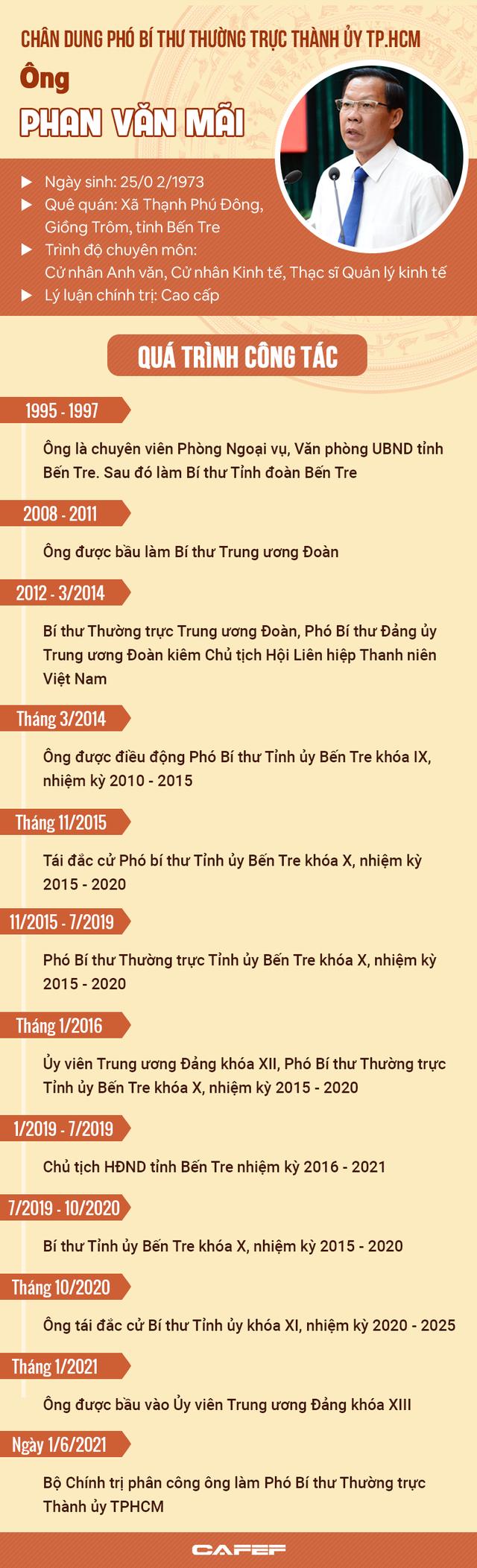 Chân dung Phó Bí thư Thường trực Thành ủy TP.HCM Phan Văn Mãi - Ảnh 1.