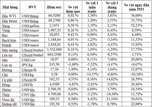 Thị trường ngày 01/6: Giá dầu lên gần 70 USD/thùng, giá vàng, bạc, thép, quặng sắt đồng loạt tăng cao - Ảnh 1.