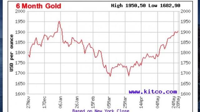 Giá vàng được dự báo đạt 2.000USD/ounce vào cuối năm - Ảnh 1.
