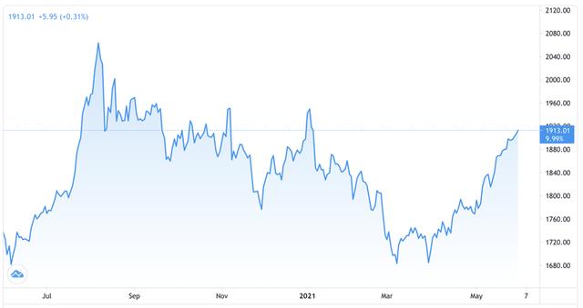 Giá vàng miếng tăng 1 triệu đồng/lượng trong 4 ngày - Ảnh 1.