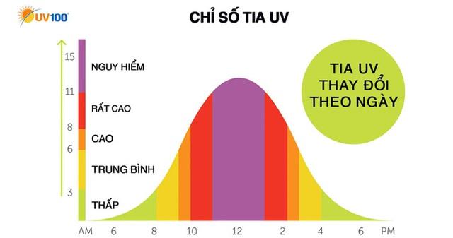 Nắng nóng gay gắt, chỉ số tia cực tím ở mức rất cao nguy hiểm cho sức khoẻ con người mức nào? - Ảnh 1.