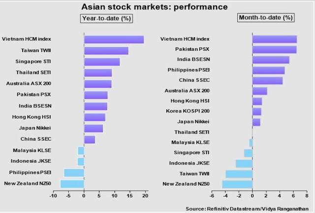 Sau thắng đậm trong tháng 5, nhà đầu tư có nên tiếp tục mua hàng hóa và chứng khoán trong tháng 6? - Ảnh 2.