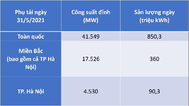 Nhiệt độ lên tới 40 độ C, tiêu thụ điện tăng cao kỷ lục - Ảnh 1.