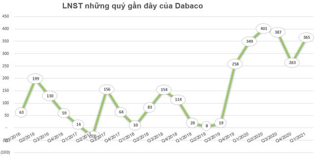 Dabaco (DBC) chốt danh sách cổ đông phát hành 10,5 triệu cổ phiếu trả cổ tức - Ảnh 1.