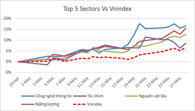 VCSC: Thị trường có khả năng rung lắc mạnh, thậm chí điều chỉnh ở vùng 1.350 điểm - Ảnh 2.