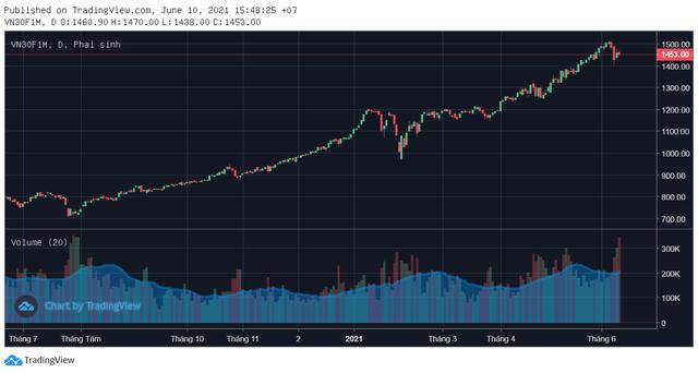 Chứng khoán biến động dữ dội, thanh khoản thị trường phái sinh lập kỷ lục trong phiên 10/6 - Ảnh 2.