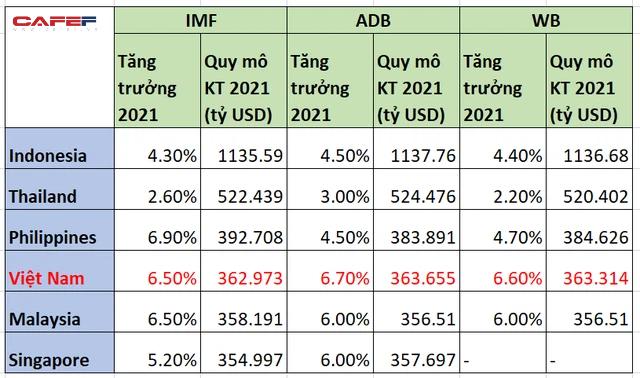 GDP Việt Nam có còn đứng trên Singapore, Malaysia trong năm 2021 theo các dự báo mới? - Ảnh 1.