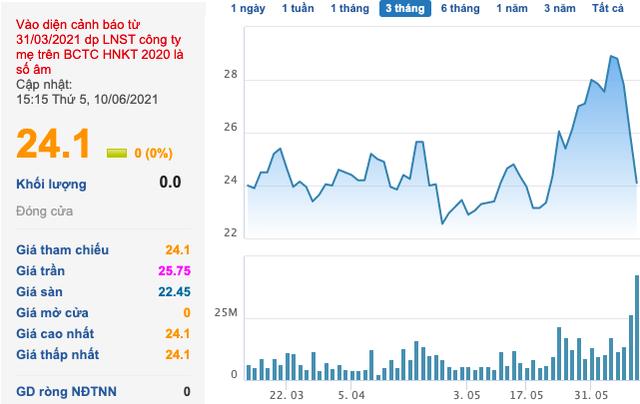 Đất Xanh (DXG): Phó Tổng giám đốc đã bán ra cổ phiếu ngay trước chuỗi ngày giảm mạnh - Ảnh 1.