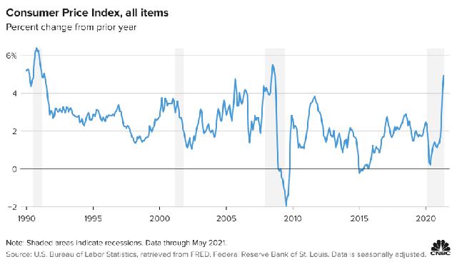 Lạm phát Mỹ tăng mạnh nhất kể từ năm 2008  - Ảnh 1.