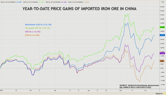 Giá quặng sắt năm nay dự báo sẽ vẫn cao vì nguồn cung hạn hẹp - Ảnh 1.