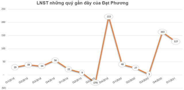 Đạt Phương (DPG) triển khai phương án phát hành 18 triệu cổ phiếu thưởng, tỷ lệ 40% - Ảnh 1.