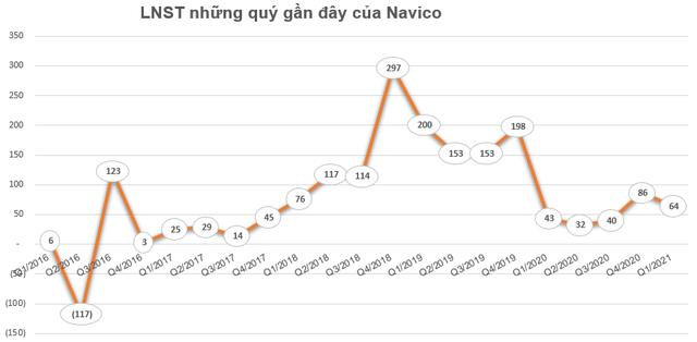 ANV tăng mạnh, lãnh đạo công ty Nam Việt (Navico) đăng ký bán bớt 5 triệu cổ phiếu - Ảnh 2.