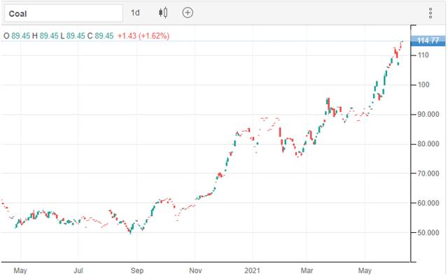 Cổ phiếu ngành than dậy sóng - Ảnh 3.