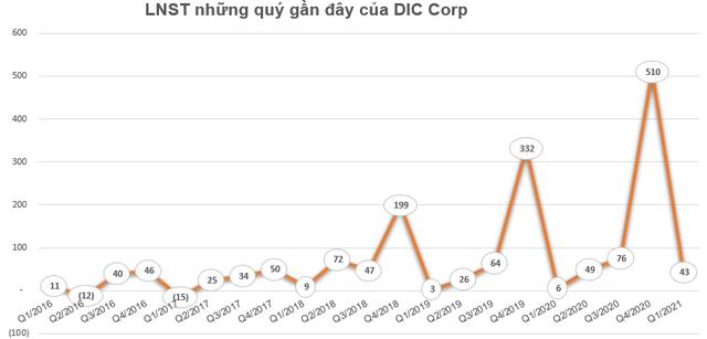 DIC Corp (DIG) triển khai phương án phát hành 15 triệu cổ phiếu ESOP - Ảnh 2.