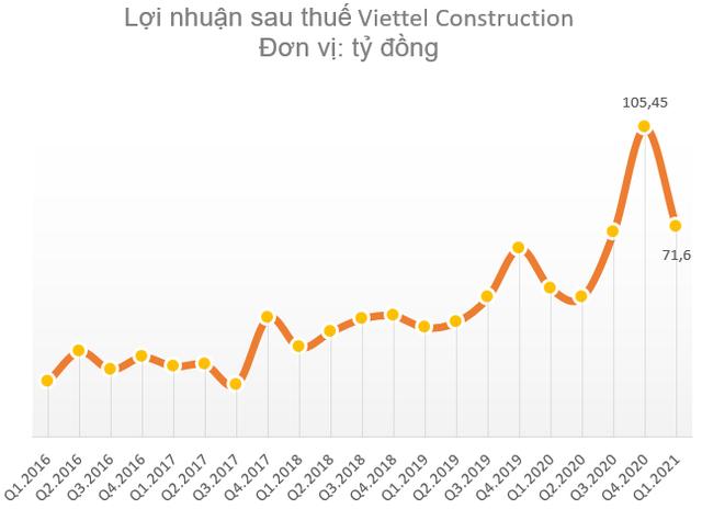 Viettel Construction (CTR) chốt ngày chia thưởng cổ phiếu và trả cổ tức bằng tiền cho cổ đông với tổng tỷ lệ 39,5% - Ảnh 1.