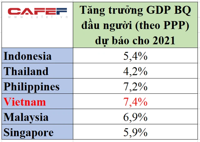 Thu nhập bình quân theo ngang giá sức mua của Việt Nam có cơ hội thăng hạng như GDP? - Ảnh 1.