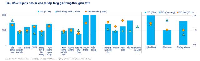 FiinGroup: Cổ phiếu ngân hàng không còn nhiều hấp dẫn, dư địa tăng giá cho nhóm Bảo hiểm, BĐS và Bán lẻ - Ảnh 4.