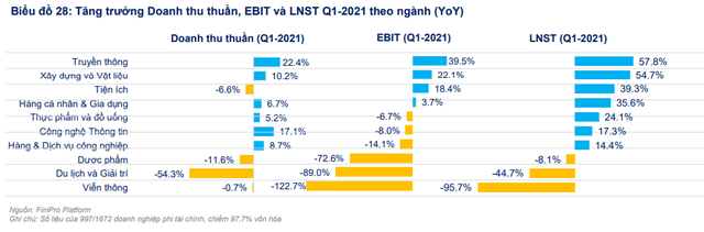 Fiin Group đánh giá tích cực triển vọng ngành BĐS nhà ở, định giá ngành Dầu khí không còn rẻ - Ảnh 4.