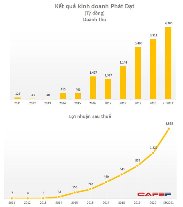 Cổ phiếu gấp 5 lần trong vòng 1 năm đưa tài sản Chủ tịch Phát Đạt vượt 1 tỷ USD dù không phải cái tên đình đám ngành địa ốc - Ảnh 4.