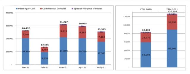 Sức mua giảm, thị trường ô tô Việt Nam lao dốc 15% trong tháng 5 - Ảnh 1.