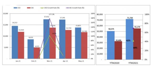 Sức mua giảm, thị trường ô tô Việt Nam lao dốc 15% trong tháng 5 - Ảnh 2.