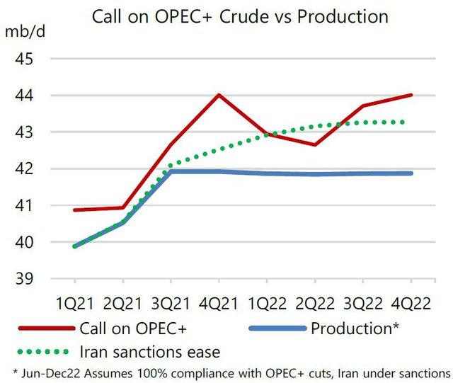 Giá dầu cao nhất nhiều năm, IEA kêu gọi OPEC+ nâng sản lượng - Ảnh 1.