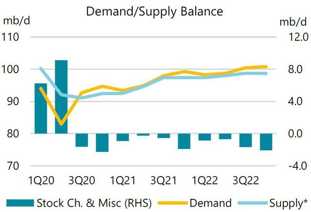Giá dầu cao nhất nhiều năm, IEA kêu gọi OPEC+ nâng sản lượng - Ảnh 2.