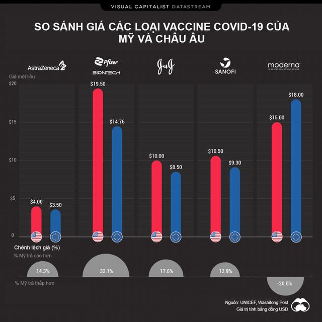 So sánh giá các loại vaccine tại Mỹ và châu Âu - Ảnh 1.