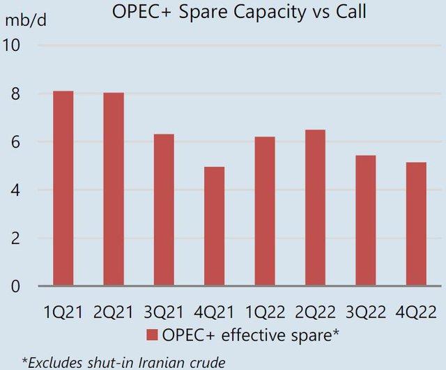 Giá dầu cao nhất nhiều năm, IEA kêu gọi OPEC+ nâng sản lượng - Ảnh 3.