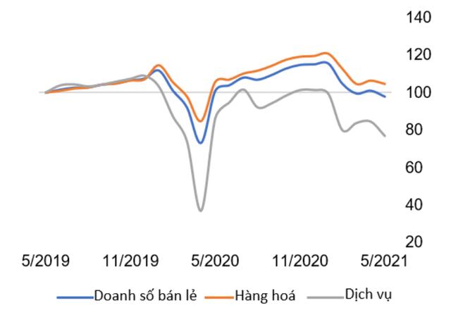 WB: Bức tranh kinh tế vĩ mô Việt Nam tháng 5 có gì mới? - Ảnh 2.