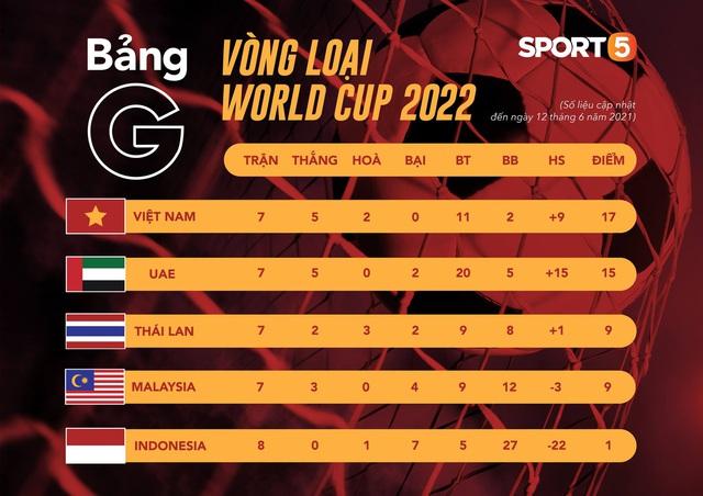HLV Park Hang-seo bị cấm chỉ đạo trận UAE - Ảnh 5.