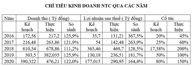 Nam Tân Uyên (NTC) đặt kế hoạch cho thuê 90 ha NTU3 và triển khai khu dân cư Uyên Hưng, chi trả 240 tỷ đồng cổ tức cho năm 2020 - Ảnh 1.