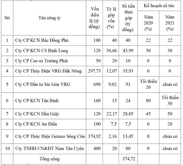 Nam Tân Uyên (NTC) đặt kế hoạch cho thuê 90 ha NTU3 và triển khai khu dân cư Uyên Hưng, chi trả 240 tỷ đồng cổ tức cho năm 2020 - Ảnh 2.
