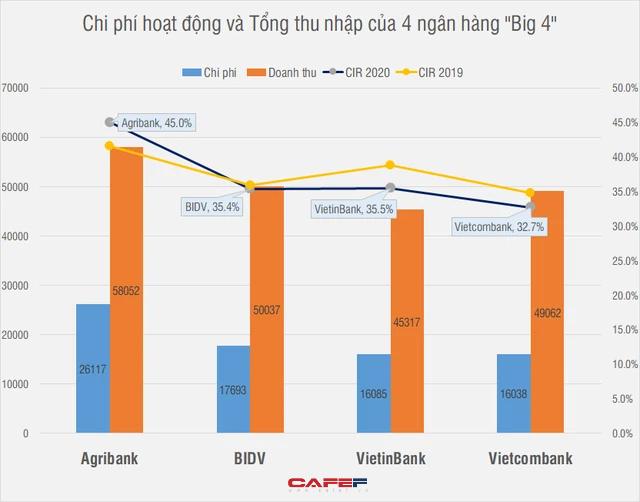 Agribank chi gần 2.000 tỷ cho hội nghị, lễ tân, khánh tiết trong 1 năm, các ngân hàng trong nhóm Big4 còn lại thì sao? - Ảnh 1.