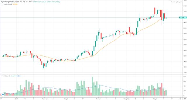 Cổ phiếu SHB đang ở thời điểm quan trọng - Ảnh 1.